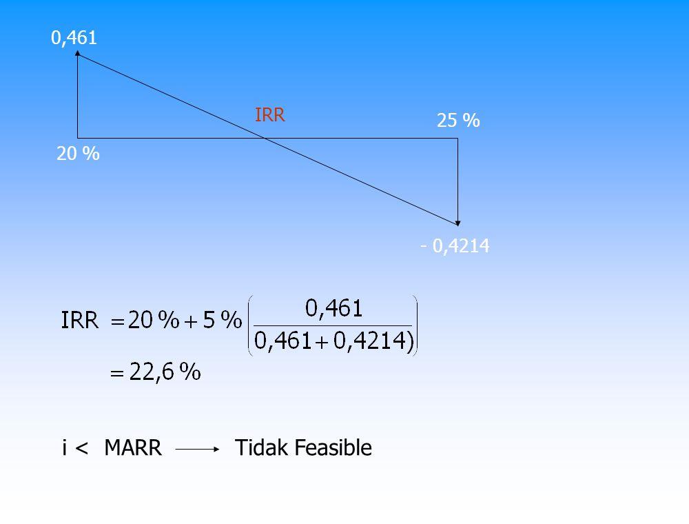 Contoh : 2 Alternatif TahunAB 0- 2000 jt- 2800 jt 1800 jt1100 jt 2800 jt1100 jt 3800 jt1100 jt MARR = 5 %/th Jawab NPV A = - 2000 jt + 800 (P/A; i; 3) = 0 IRR A = 9,7 % NPV B = - 2800 jt + 1100 (P/A; i; 3) = 0 IRR B = 8,7 % IRR A dan IRR B > MARR Menguntungkan