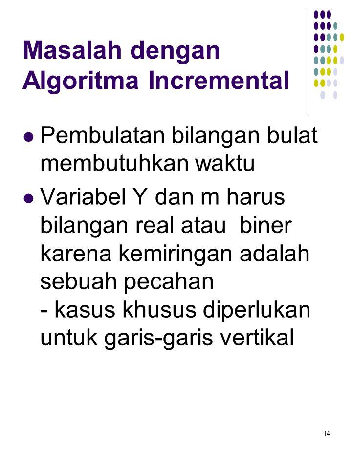 Masalah dengan Algoritma Incremental Pembulatan bilangan bulat membutuhkan waktu Variabel Y dan m harus bilangan real atau biner karena kemiringan ada