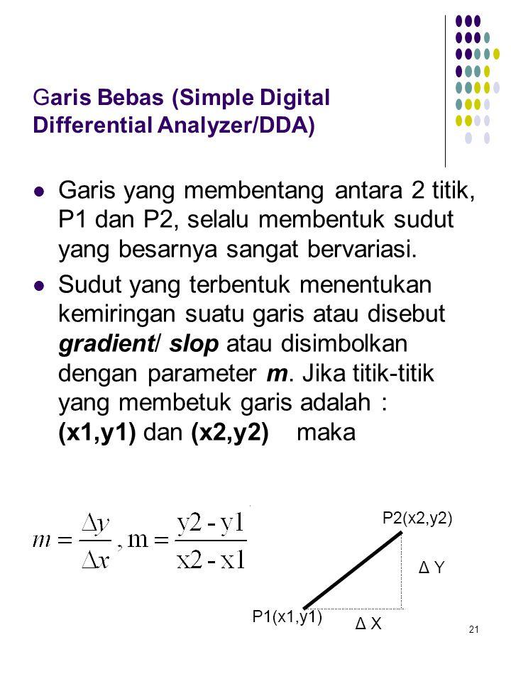 21 Garis Bebas (Simple Digital Differential Analyzer/DDA) Garis yang membentang antara 2 titik, P1 dan P2, selalu membentuk sudut yang besarnya sangat