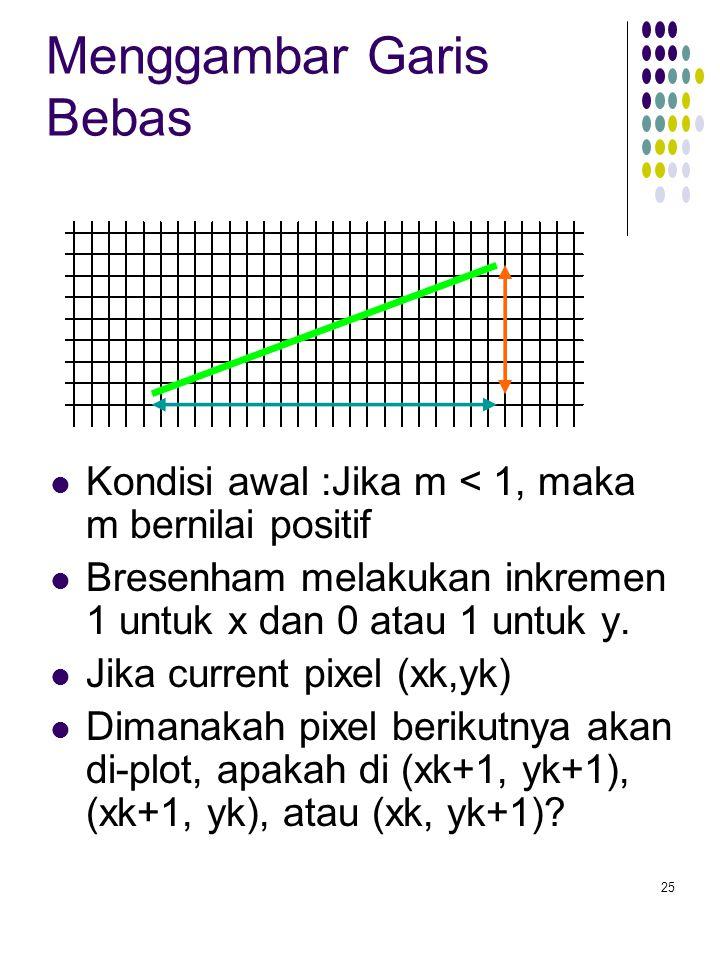 25 Menggambar Garis Bebas Kondisi awal :Jika m < 1, maka m bernilai positif Bresenham melakukan inkremen 1 untuk x dan 0 atau 1 untuk y. Jika current