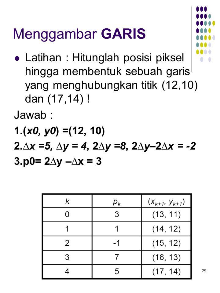 29 Menggambar GARIS Latihan : Hitunglah posisi piksel hingga membentuk sebuah garis yang menghubungkan titik (12,10) dan (17,14) ! Jawab : 1.(x0, y0)