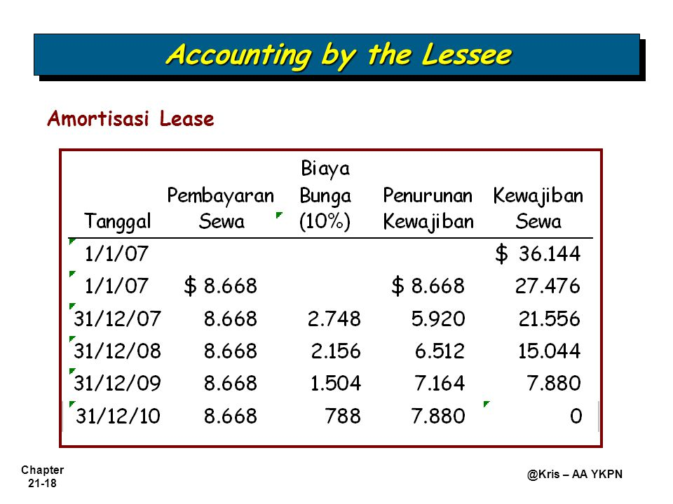 Chapter 21-18 @Kris – AA YKPN Amortisasi Lease Accounting by the Lessee