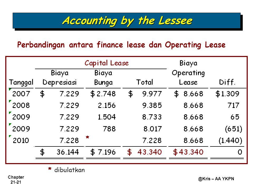Chapter 21-21 @Kris – AA YKPN Perbandingan antara finance lease dan Operating Lease Accounting by the Lessee * * dibulatkan *