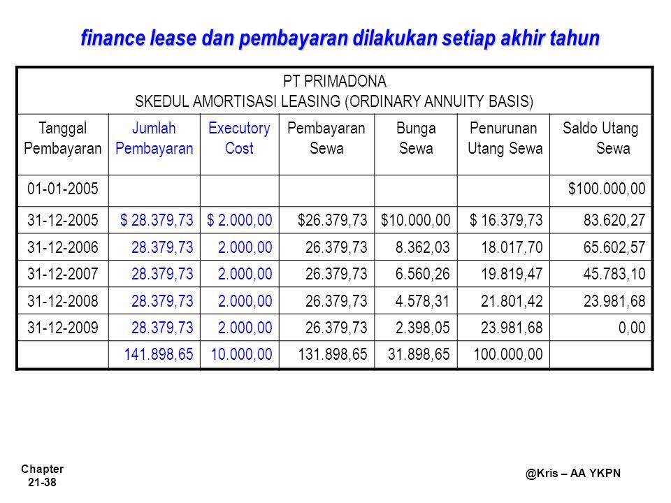 Chapter 21-38 @Kris – AA YKPN finance lease dan pembayaran dilakukan setiap akhir tahun PT PRIMADONA SKEDUL AMORTISASI LEASING (ORDINARY ANNUITY BASIS