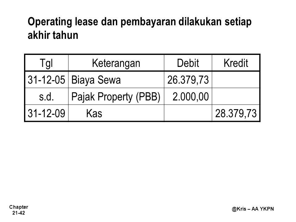 Chapter 21-42 @Kris – AA YKPN Operating lease dan pembayaran dilakukan setiap akhir tahun TglKeteranganDebitKredit 31-12-05Biaya Sewa26.379,73 s.d.Pajak Property (PBB)2.000,00 31-12-09Kas28.379,73
