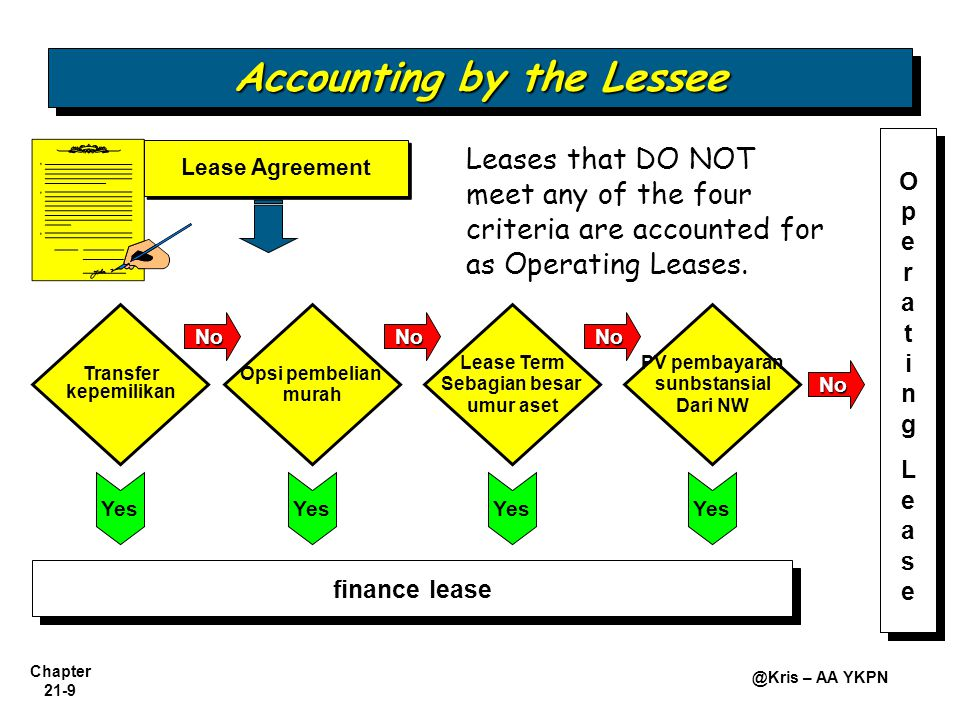 Chapter 21-9 @Kris – AA YKPN Transfer kepemilikan Opsi pembelian murah Lease Term Sebagian besar umur aset PV pembayaran sunbstansial Dari NW OperatingLeaseOperatingLease NoNoNo No Yes finance lease Lease Agreement Yes Leases that DO NOT meet any of the four criteria are accounted for as Operating Leases.