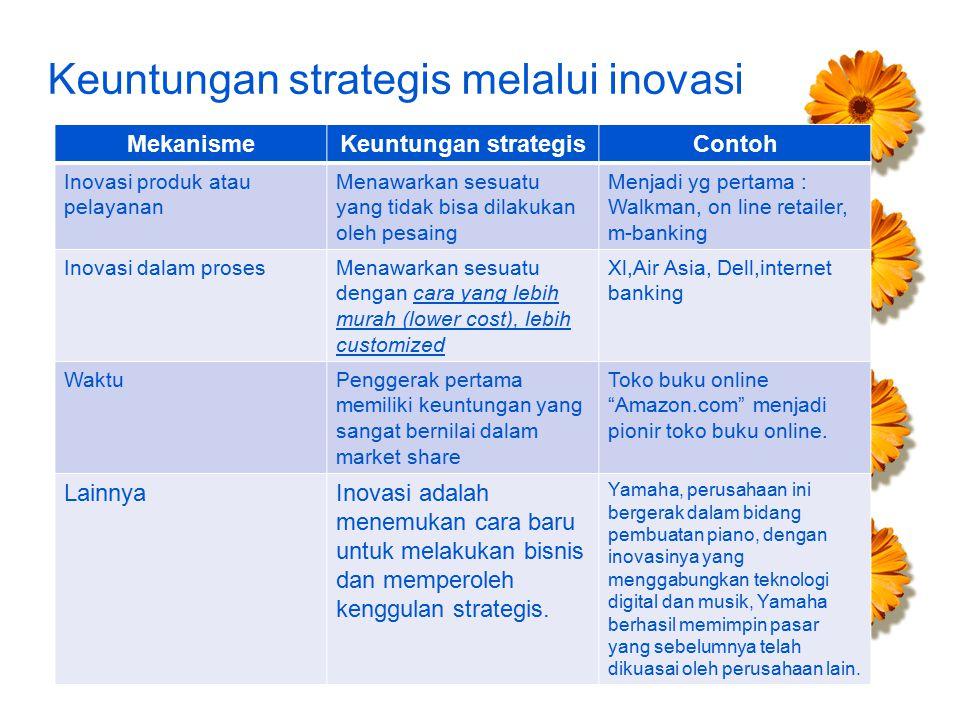 Keuntungan strategis melalui inovasi MekanismeKeuntungan strategisContoh Inovasi produk atau pelayanan Menawarkan sesuatu yang tidak bisa dilakukan oleh pesaing Menjadi yg pertama : Walkman, on line retailer, m-banking Inovasi dalam prosesMenawarkan sesuatu dengan cara yang lebih murah (lower cost), lebih customized Xl,Air Asia, Dell,internet banking WaktuPenggerak pertama memiliki keuntungan yang sangat bernilai dalam market share Toko buku online Amazon.com menjadi pionir toko buku online.