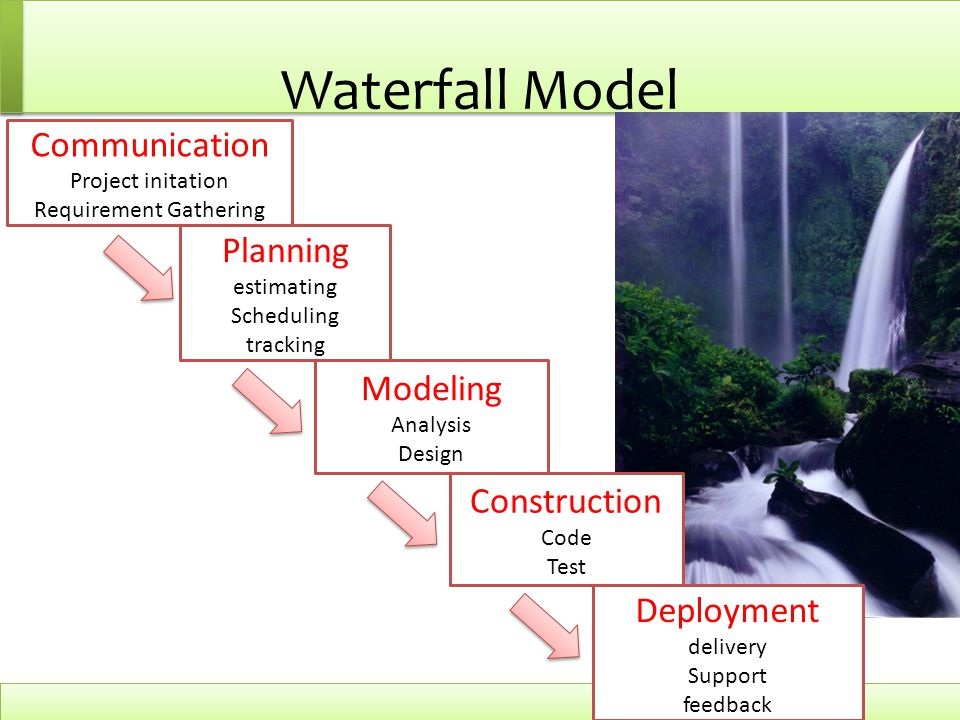 Waterfall Model Communication Project initation Requirement Gathering Planning estimating Scheduling tracking Modeling Analysis Design Construction Co