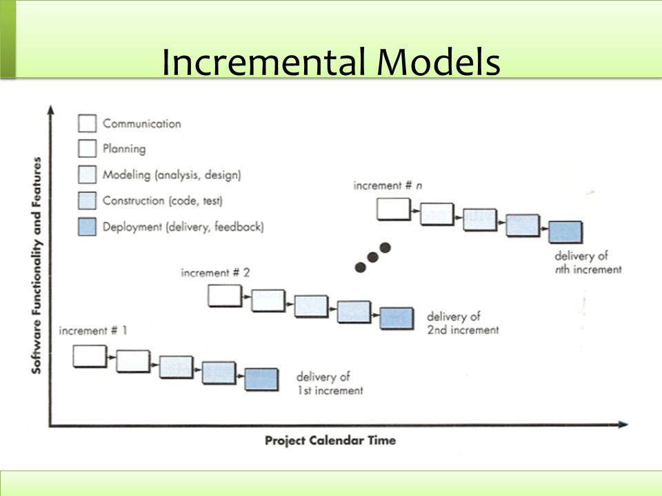 Incremental Models