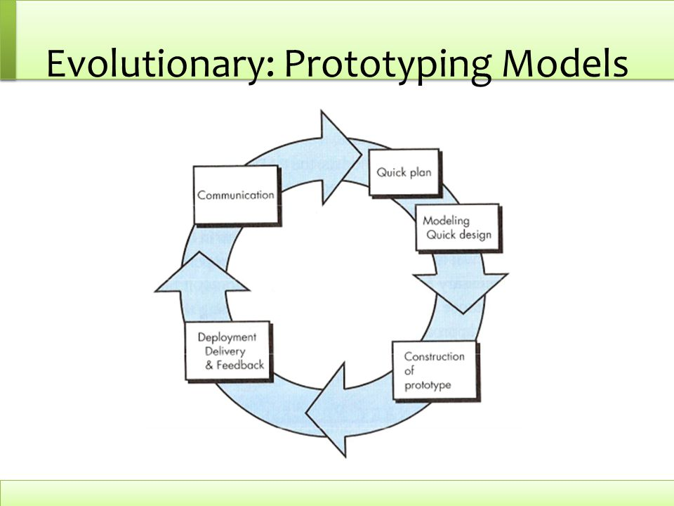 Evolutionary: Prototyping Models