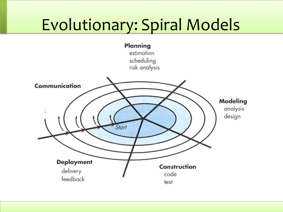 Evolutionary: Spiral Models