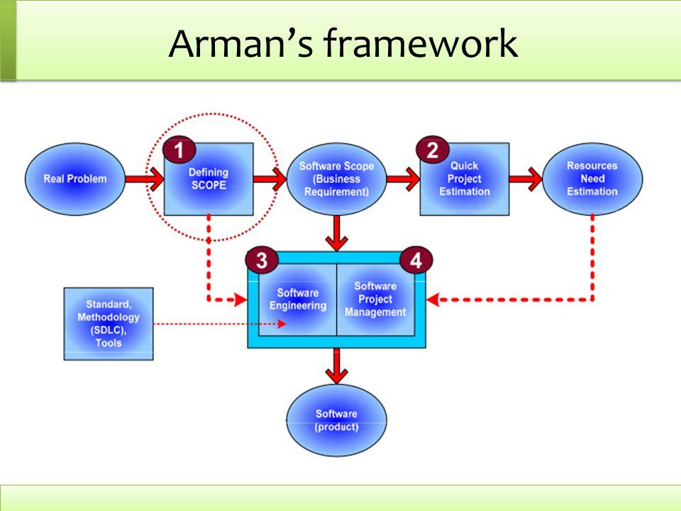 Arman's framework 1. Business-to-Customer (B2C) Perdagangan melalui jaringan elektronik yang berkenaan dengan transaksi antara sebuah perusahaan denga