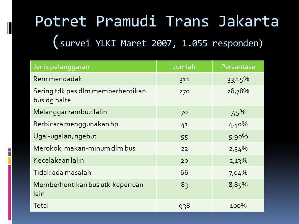 Pendapat Responden thd Kondisi Armada Bus (Survei 03/07) Pendapat RespondenJumlahPersentase AC kurang/tidak dingin lagi20819,7% Pegangan tangan kurang/tdk menetap19718,65% Alat info pemberhentian krg jls18018,50% Tempat duduk kurang/rusak14117,04% Tidak ada tabung pemadam kebakaran5513,35% Tidak ada alat pemecah kaca335,20% Lampu di dlm bus byk yg mati/rusak243,12% Kondisi bus masih bagus232,18% Tidak ada kotak P3K19518,50% Total1.056100