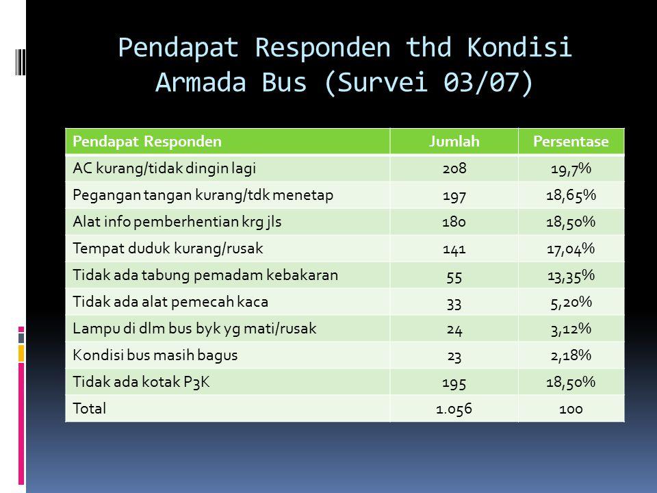 Saran Responden utk Perbaikan Layanan (Survei 03/07) Pendapat respondenJumlahPersentase Ditambah armada bus70939,12 Perbaikan jadwal keberangkatan33018,21 Pengadaan feeder bus29216,11 Peningkatan kualitas SDM25814,23 Perbaikan layanan penjualan tiket18810,40 Pengadaan toilet di halte271,50 Perbaikan sarana-prasarana160,90 Tarif lebih murah80,44 Total1.812100