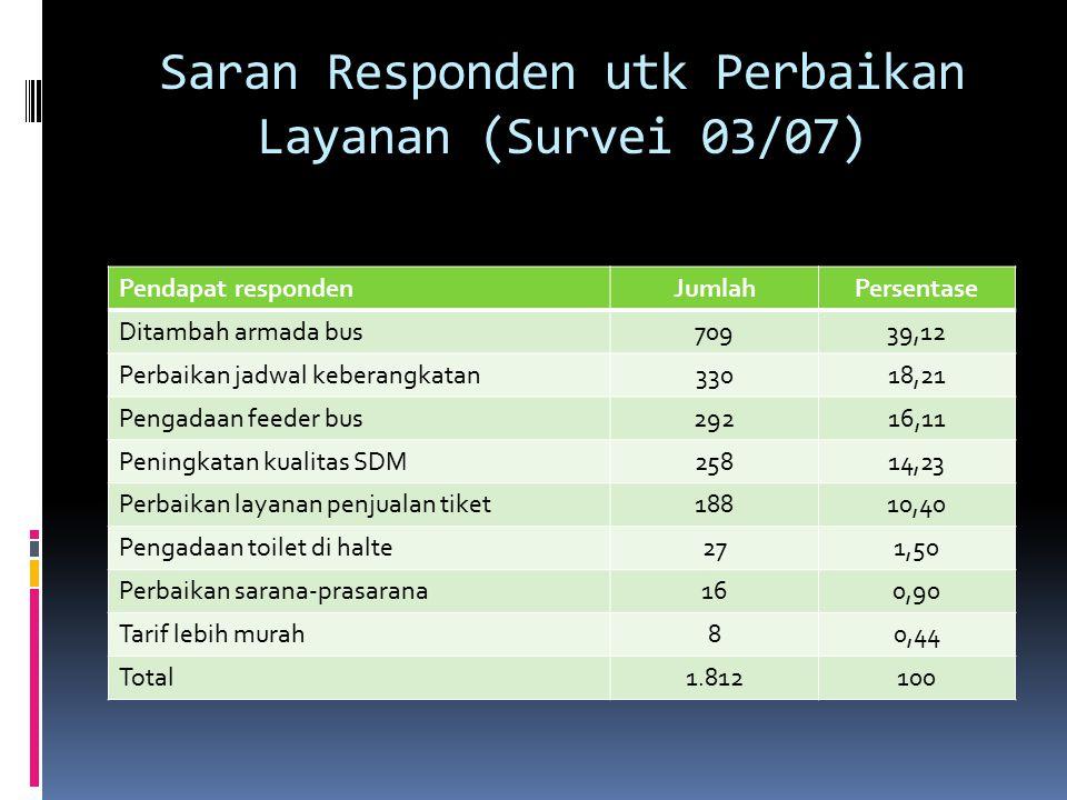Saran Responden utk Perbaikan Layanan (Survei 03/07) Pendapat respondenJumlahPersentase Ditambah armada bus70939,12 Perbaikan jadwal keberangkatan3301