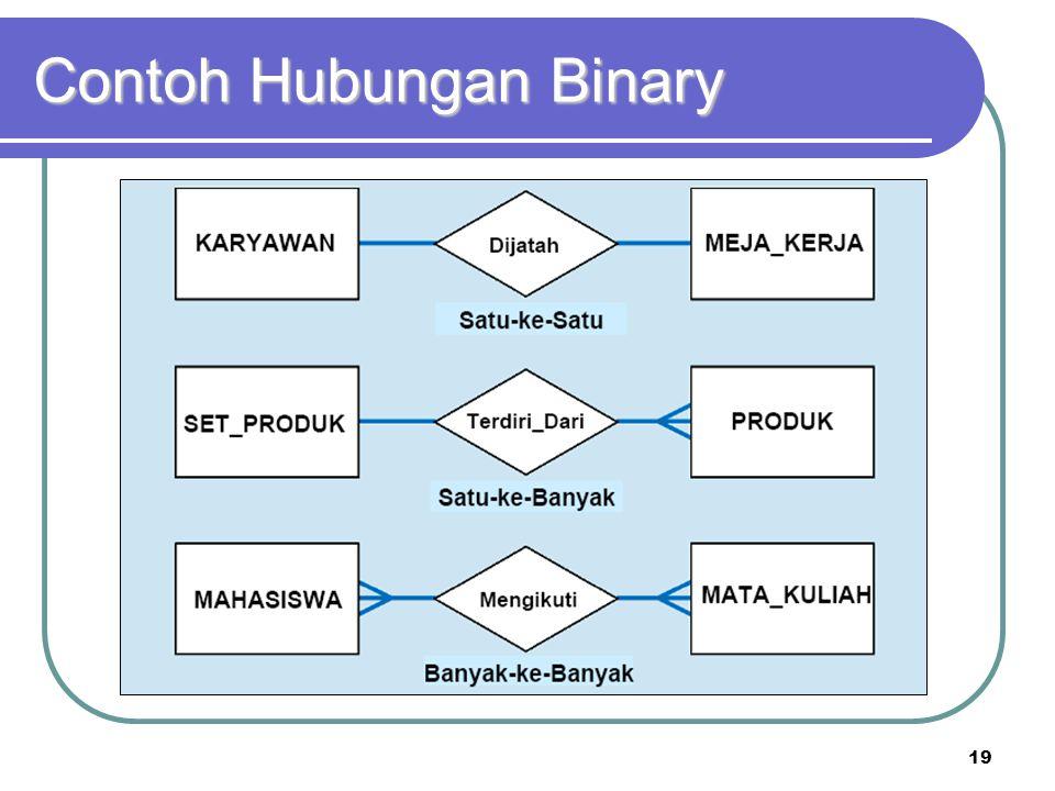 19 Contoh Hubungan Binary
