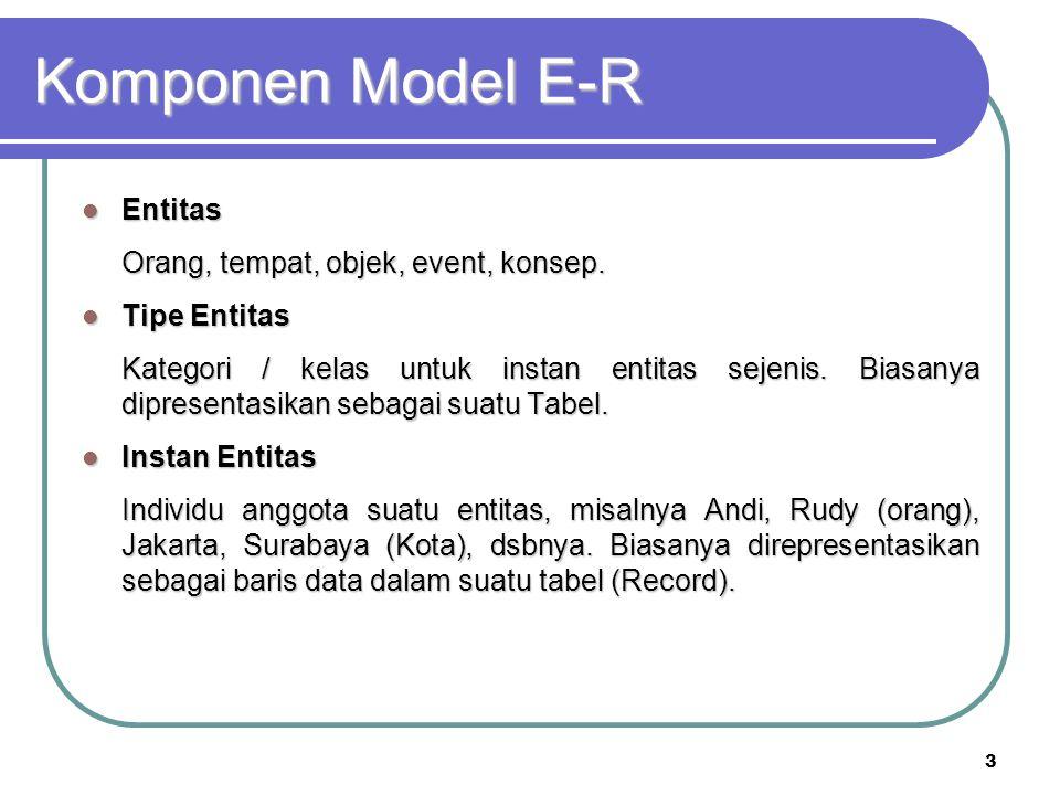 3 Komponen Model E-R Entitas Entitas Orang, tempat, objek, event, konsep. Tipe Entitas Tipe Entitas Kategori / kelas untuk instan entitas sejenis. Bia