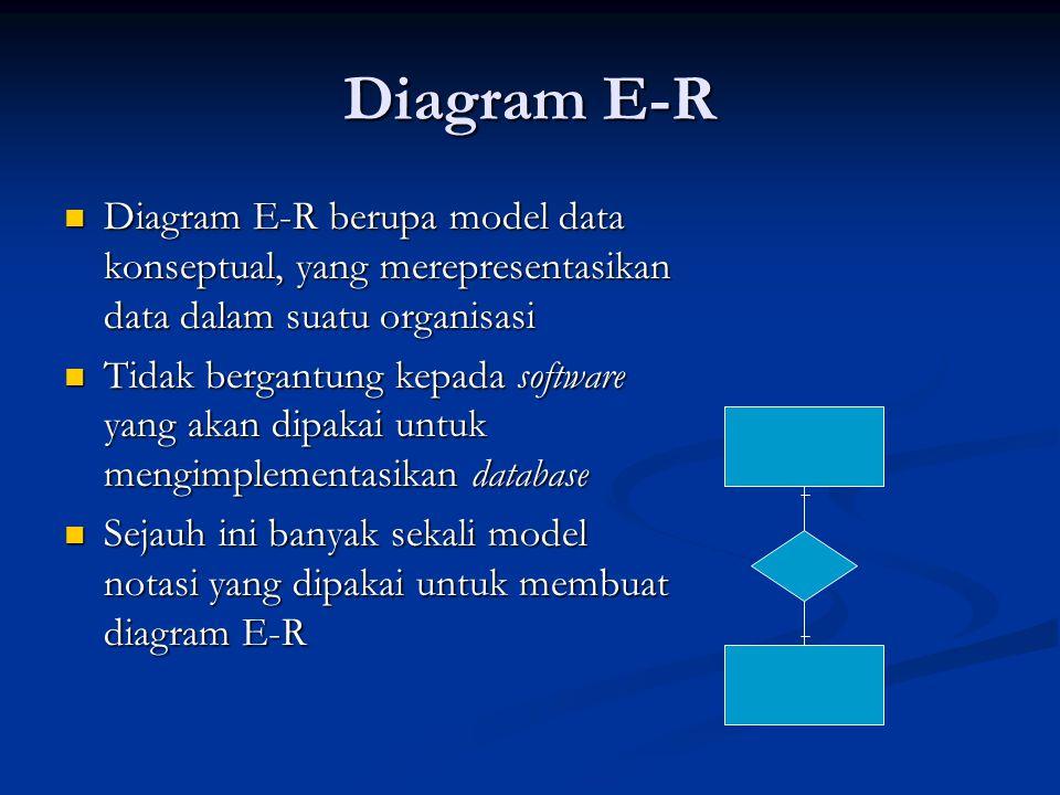 Diagram E-R Diagram E-R berupa model data konseptual, yang merepresentasikan data dalam suatu organisasi Diagram E-R berupa model data konseptual, yang merepresentasikan data dalam suatu organisasi Tidak bergantung kepada software yang akan dipakai untuk mengimplementasikan database Tidak bergantung kepada software yang akan dipakai untuk mengimplementasikan database Sejauh ini banyak sekali model notasi yang dipakai untuk membuat diagram E-R Sejauh ini banyak sekali model notasi yang dipakai untuk membuat diagram E-R