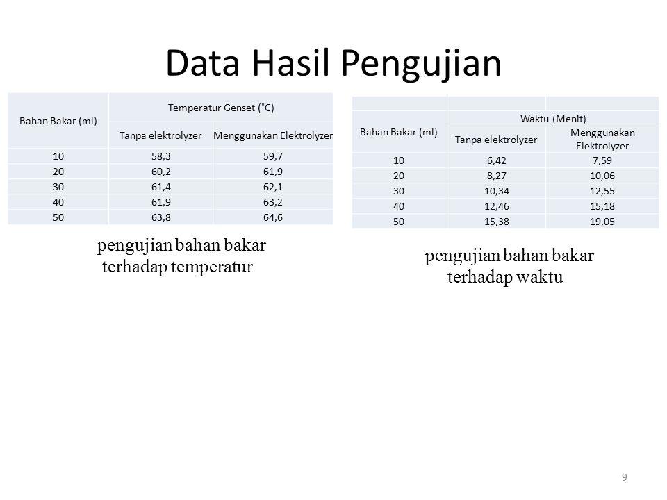 Data Hasil Pengujian 9 pengujian bahan bakar terhadap temperatur pengujian bahan bakar terhadap waktu Bahan Bakar (ml) Temperatur Genset (˚C) Tanpa el