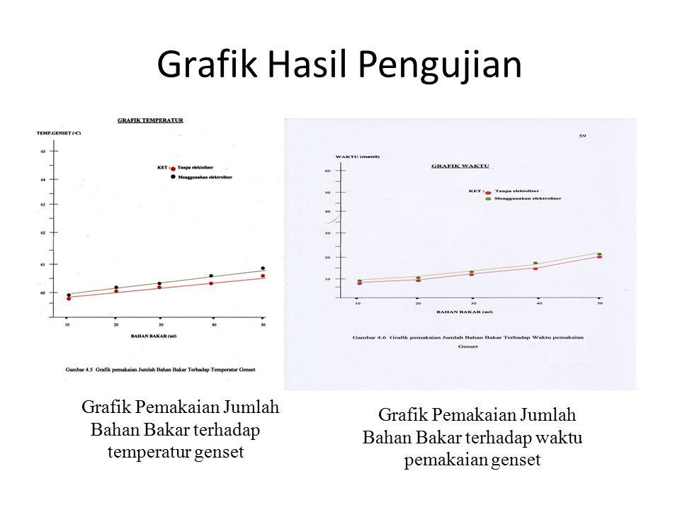 Grafik Hasil Pengujian Grafik Pemakaian Jumlah Bahan Bakar terhadap waktu pemakaian genset Grafik Pemakaian Jumlah Bahan Bakar terhadap temperatur gen
