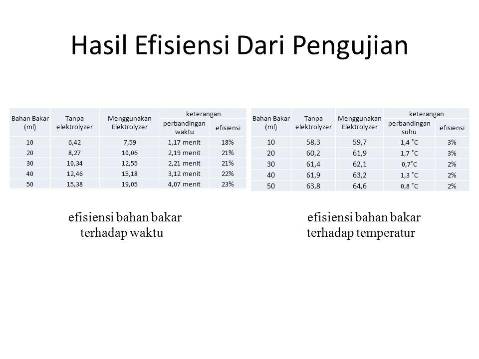 Hasil Efisiensi Dari Pengujian Bahan Bakar (ml) Tanpa elektrolyzer Menggunakan Elektrolyzer keterangan perbandingan waktu efisiensi 106,427,591,17 men