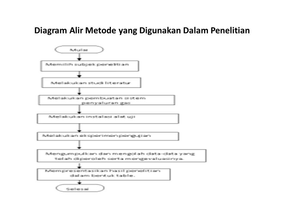 Diagram Alir Metode yang Digunakan Dalam Penelitian