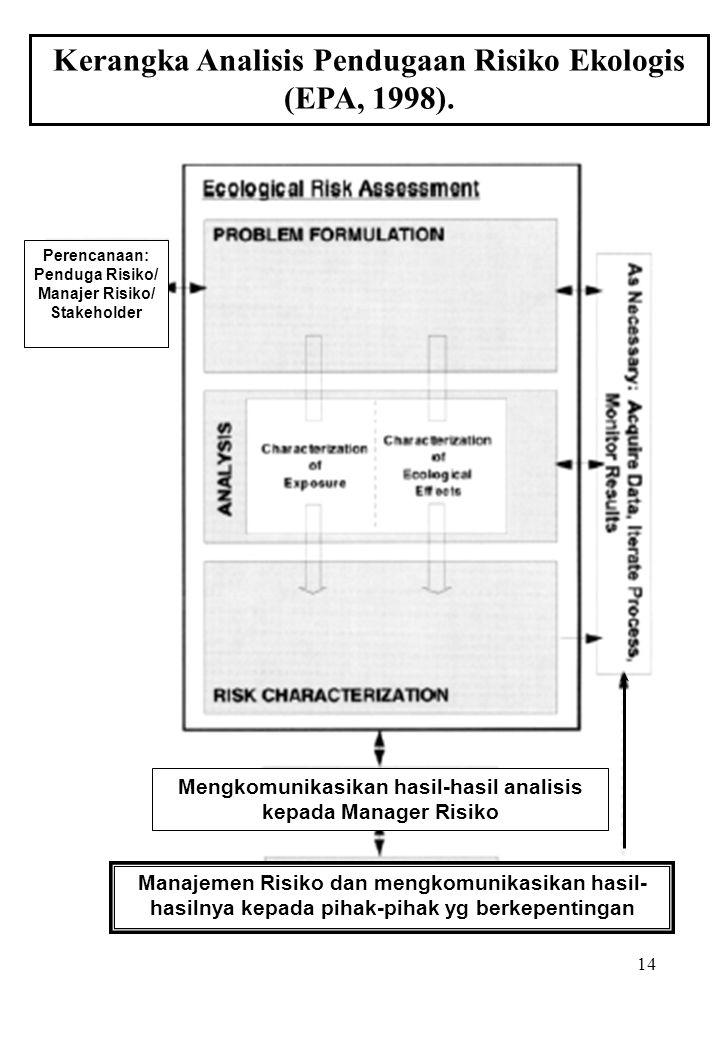 14 Kerangka Analisis Pendugaan Risiko Ekologis (EPA, 1998). Mengkomunikasikan hasil-hasil analisis kepada Manager Risiko Manajemen Risiko dan mengkomu