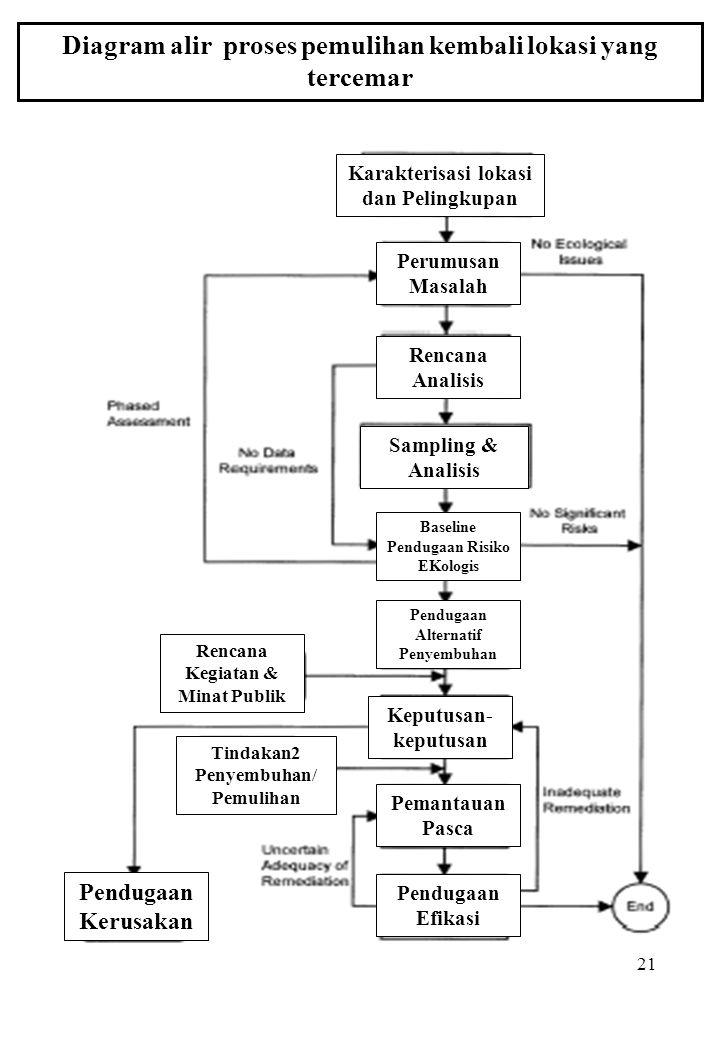 21 Diagram alir proses pemulihan kembali lokasi yang tercemar Karakterisasi lokasi dan Pelingkupan Perumusan Masalah Rencana Analisis Sampling & Anali