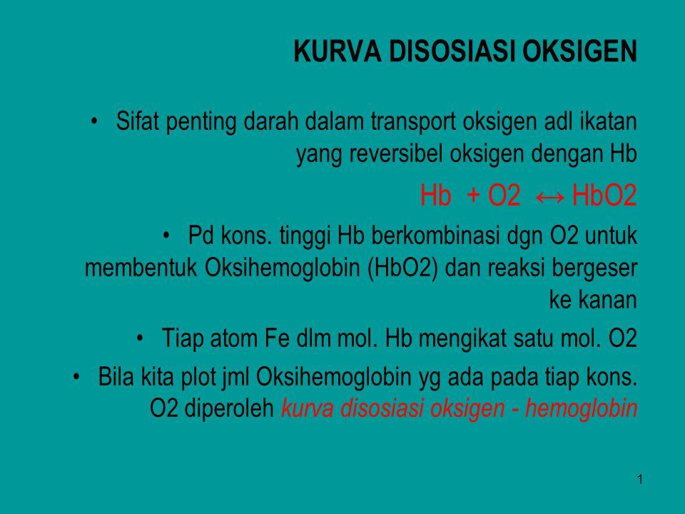2 Hb + O 2 HbO 2 Hemoglobin Oksigen Oksihemoglobin 100 80 60 40 20 20 40 60 80 100 120 Tekanan oksigen (mmHg) (a) pH 7,5 (a) pH 7,2 pH turun dari 7,5 menjadi 7,2 tanpa merubah P CO2, afinitas hemoglobin terhadap oksigen turun, kurva bergeser kekanan