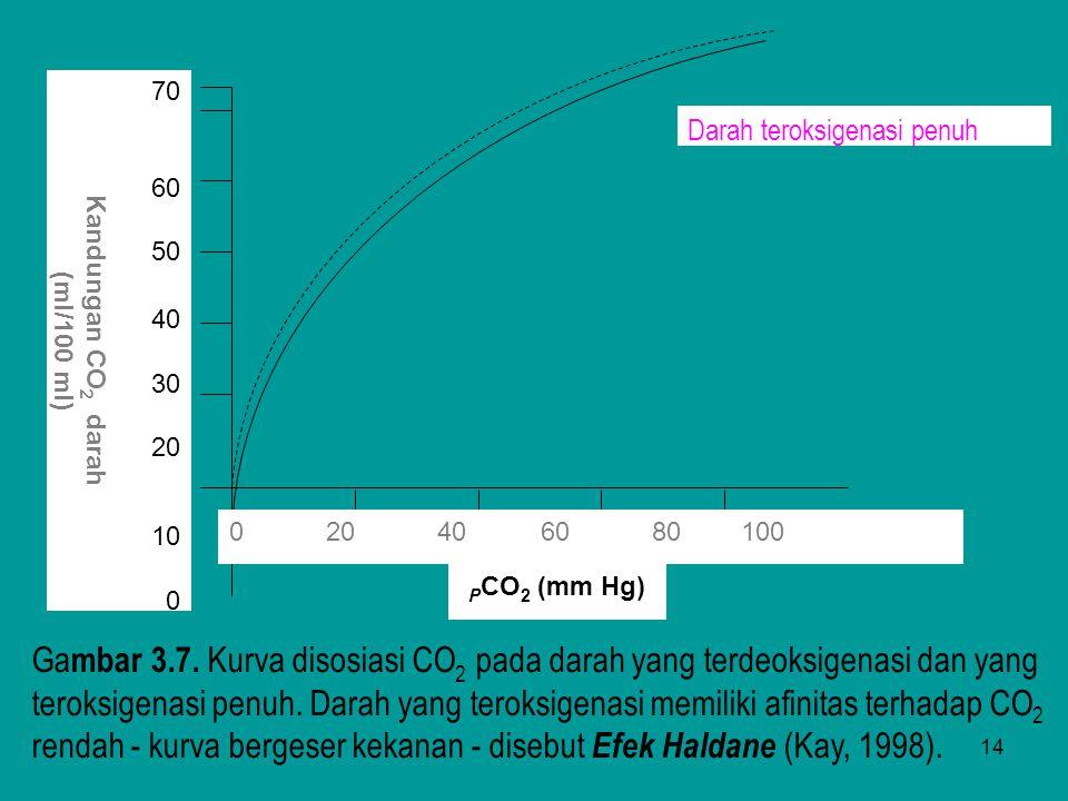 14 Darah teroksigenasi penuh 70 60 50 40 30 20 10 0 Kandungan CO 2 darah (ml/100 ml) 0 20 40 60 80 100 P CO 2 (mm Hg) Ga mbar 3.7. Kurva disosiasi CO