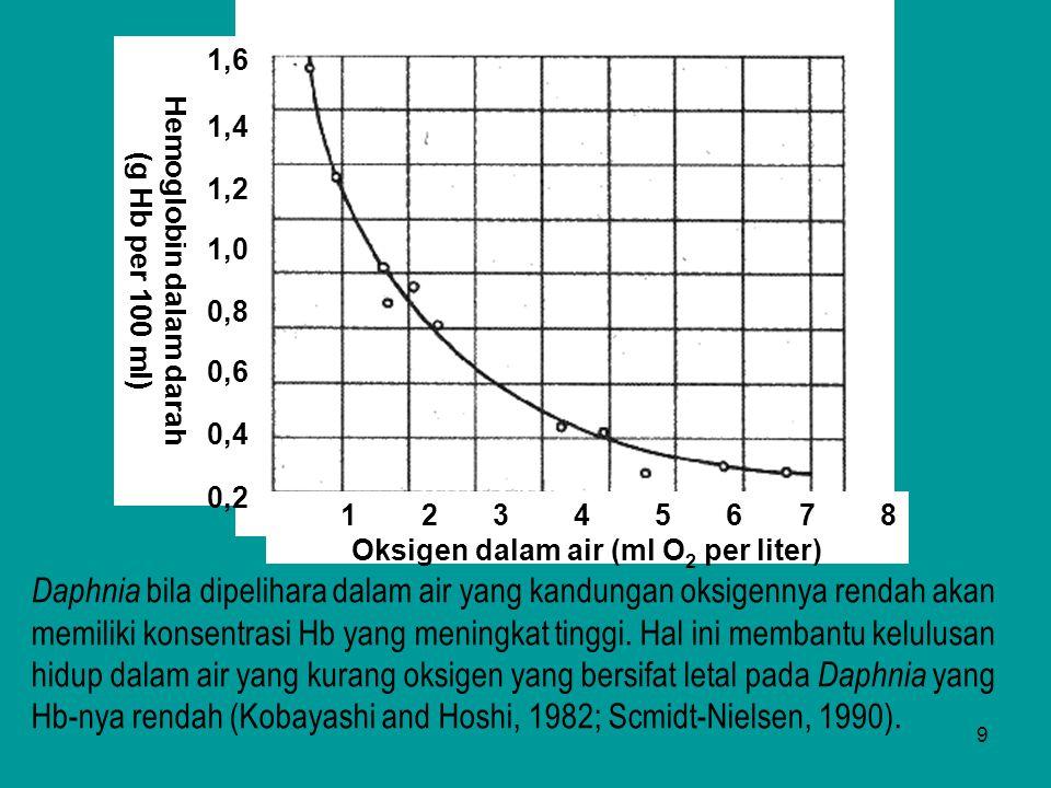 9 Hemoglobin dalam darah (g Hb per 100 ml ) 1,6 1,4 1,2 1,0 0,8 0,6 0,4 0,2 1 2 3 4 5 6 7 8 Oksigen dalam air (ml O 2 per liter) Daphnia bila dipeliha