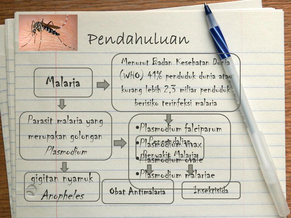 Pendahuluan Menurut Badan Kesehatan Dunia (WHO) 41% penduduk dunia atau kurang lebih 2,3 miliar penduduk berisiko terinfeksi malaria Malaria Pengendal