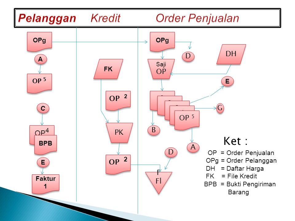 Ket : OP = Order Penjualan OPg = Order Pelanggan DH = Daftar Harga FK = File Kredit BPB = Bukti Pengiriman Barang OPg OP 5 OP 4 BPB Faktur 1 FK OP 2 P