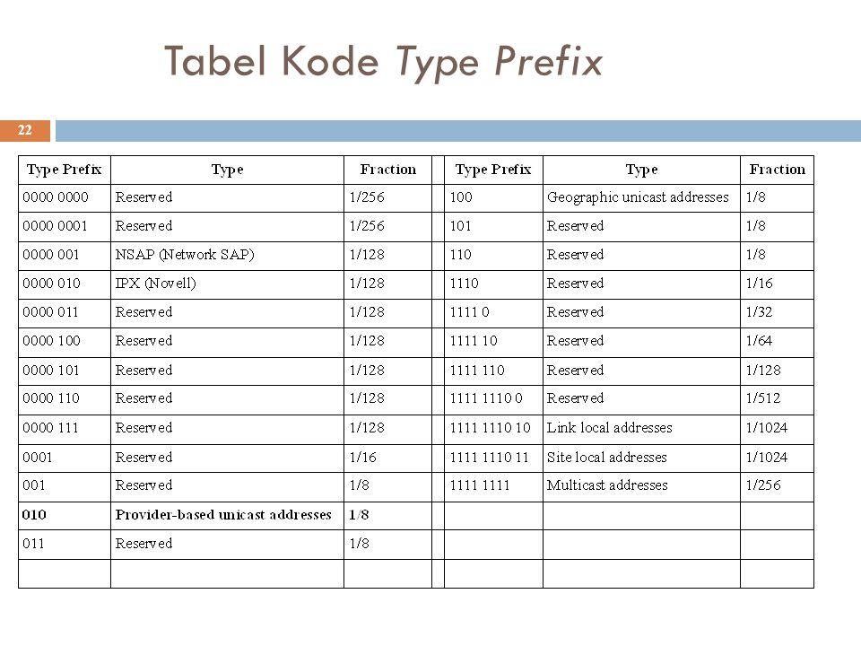 Tabel Kode Type Prefix 22