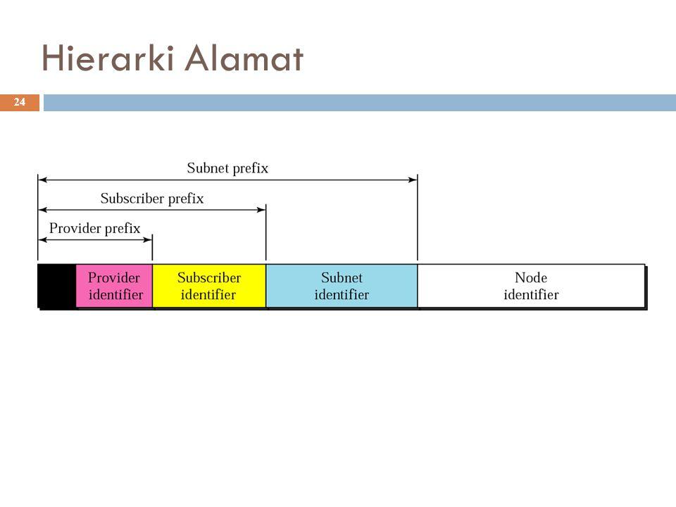Hierarki Alamat 24