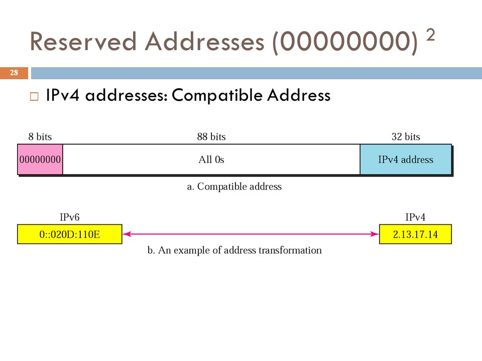 Reserved Addresses (00000000) 2 28  IPv4 addresses: Compatible Address