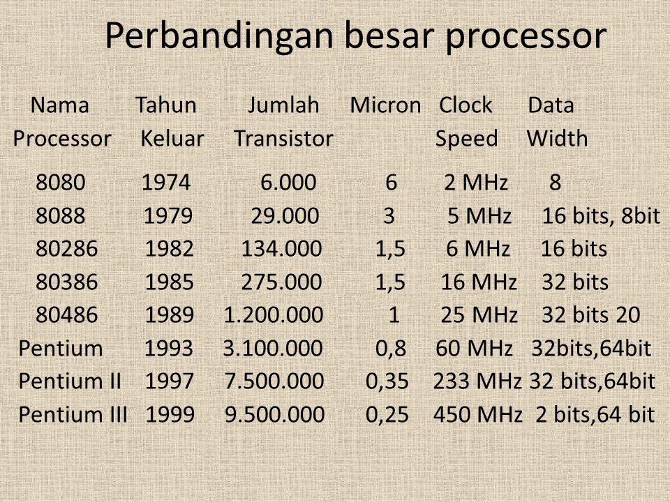 Keterangan Tabel Transistor berbentuk seperti tabung yang sangat kecil, terdapat pada Chip Micron adalah ukuran dalam Micron (10 pangkat -6), merupakan kabel terkecil dalam Chip Clock Speed = kecepatan maksimal sebuah prosesor Data width = lebar dari Arithmatic Logic Unit (ALU)/Unit pengelola aritmatika, untuk proses pengurangan, pembagian, perkalian dan sebagainya MIPS = Millions of Instructions Per Second / Jutaan perintah per detik