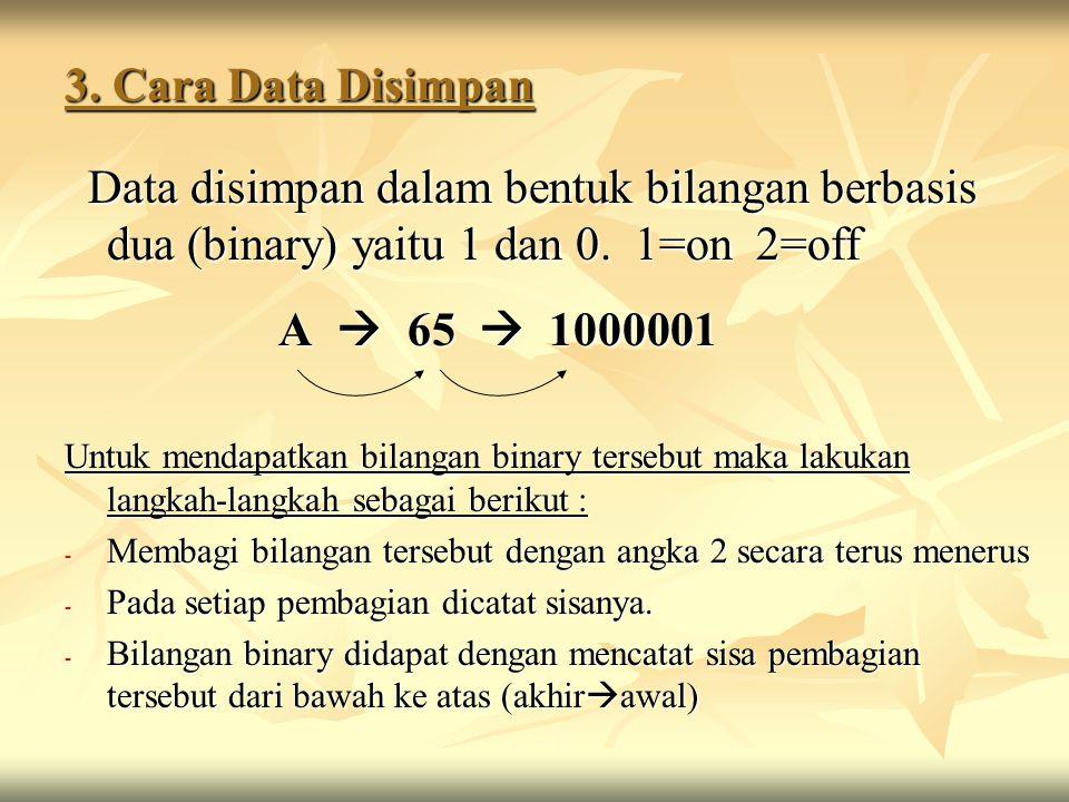 3.Cara Data Disimpan Data disimpan dalam bentuk bilangan berbasis dua (binary) yaitu 1 dan 0.