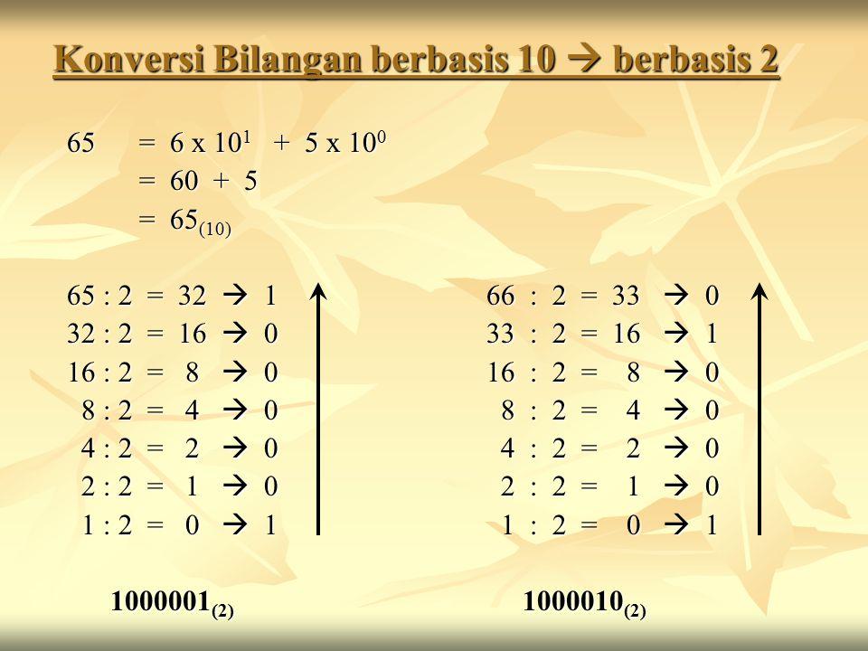 Konversi Bilangan berbasis 10  berbasis 2 65 = 6 x 10 1 + 5 x 10 0 65 = 6 x 10 1 + 5 x 10 0 = 60 + 5 = 65 (10) 65 : 2 = 32  166 : 2 = 33  0 65 : 2 = 32  166 : 2 = 33  0 32 : 2 = 16  033 : 2 = 16  1 32 : 2 = 16  033 : 2 = 16  1 16 : 2 = 8  016 : 2 = 8  0 16 : 2 = 8  016 : 2 = 8  0 8 : 2 = 4  0 8 : 2 = 4  0 8 : 2 = 4  0 8 : 2 = 4  0 4 : 2 = 2  0 4 : 2 = 2  0 4 : 2 = 2  0 4 : 2 = 2  0 2 : 2 = 1  0 2 : 2 = 1  0 2 : 2 = 1  0 2 : 2 = 1  0 1 : 2 = 0  1 1 : 2 = 0  1 1 : 2 = 0  1 1 : 2 = 0  1 1000001 (2) 1000010 (2)