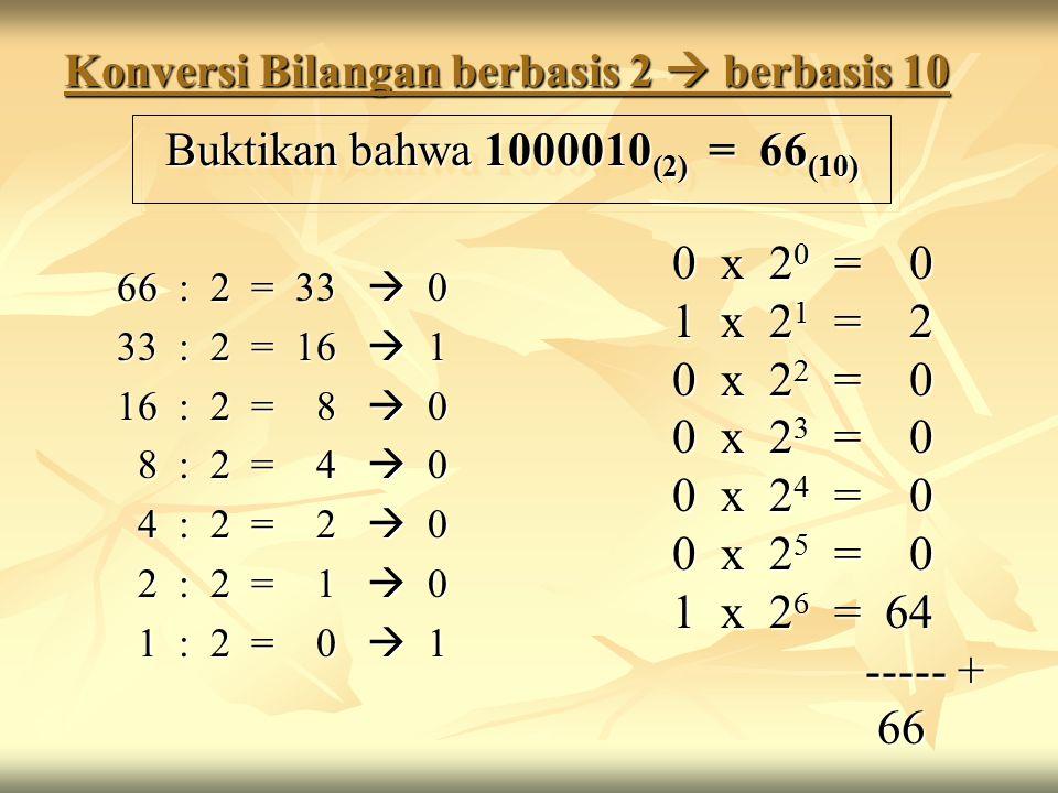 Konversi Bilangan berbasis 2  berbasis 10 66 : 2 = 33  0 33 : 2 = 16  1 16 : 2 = 8  0 8 : 2 = 4  0 8 : 2 = 4  0 4 : 2 = 2  0 4 : 2 = 2  0 2 : 2 = 1  0 2 : 2 = 1  0 1 : 2 = 0  1 1 : 2 = 0  1 0 x 2 0 = 0 1 x 2 1 = 2 0 x 2 2 = 0 0 x 2 3 = 0 0 x 2 4 = 0 0 x 2 5 = 0 1 x 2 6 = 64 ----- + ----- + 66 66 Buktikan bahwa 1000010 (2) = 66 (10)