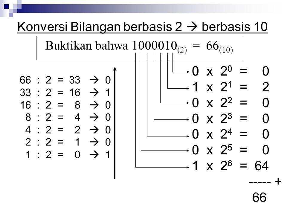 Konversi Bilangan berbasis 2  berbasis 10 66 : 2 = 33  0 33 : 2 = 16  1 16 : 2 = 8  0 8 : 2 = 4  0 4 : 2 = 2  0 2 : 2 = 1  0 1 : 2 = 0  1 0 x 2 0 = 0 1 x 2 1 = 2 0 x 2 2 = 0 0 x 2 3 = 0 0 x 2 4 = 0 0 x 2 5 = 0 1 x 2 6 = 64 ----- + 66 Buktikan bahwa 1000010 (2) = 66 (10)