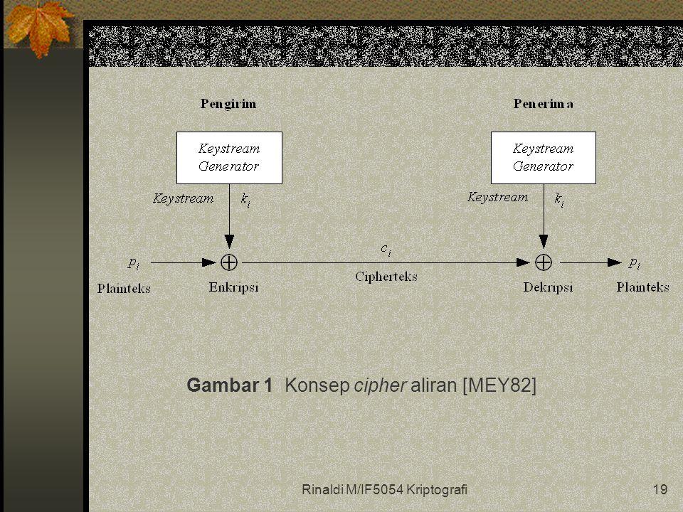 Rinaldi M/IF5054 Kriptografi19 Gambar 1 Konsep cipher aliran [MEY82]