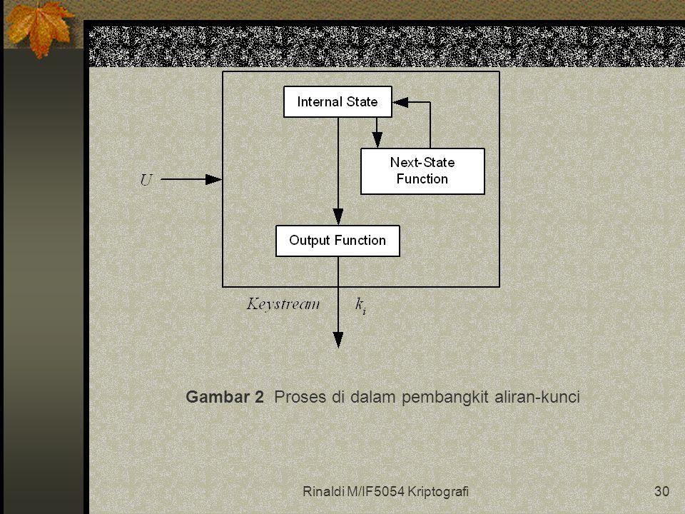 Rinaldi M/IF5054 Kriptografi30 Gambar 2 Proses di dalam pembangkit aliran-kunci