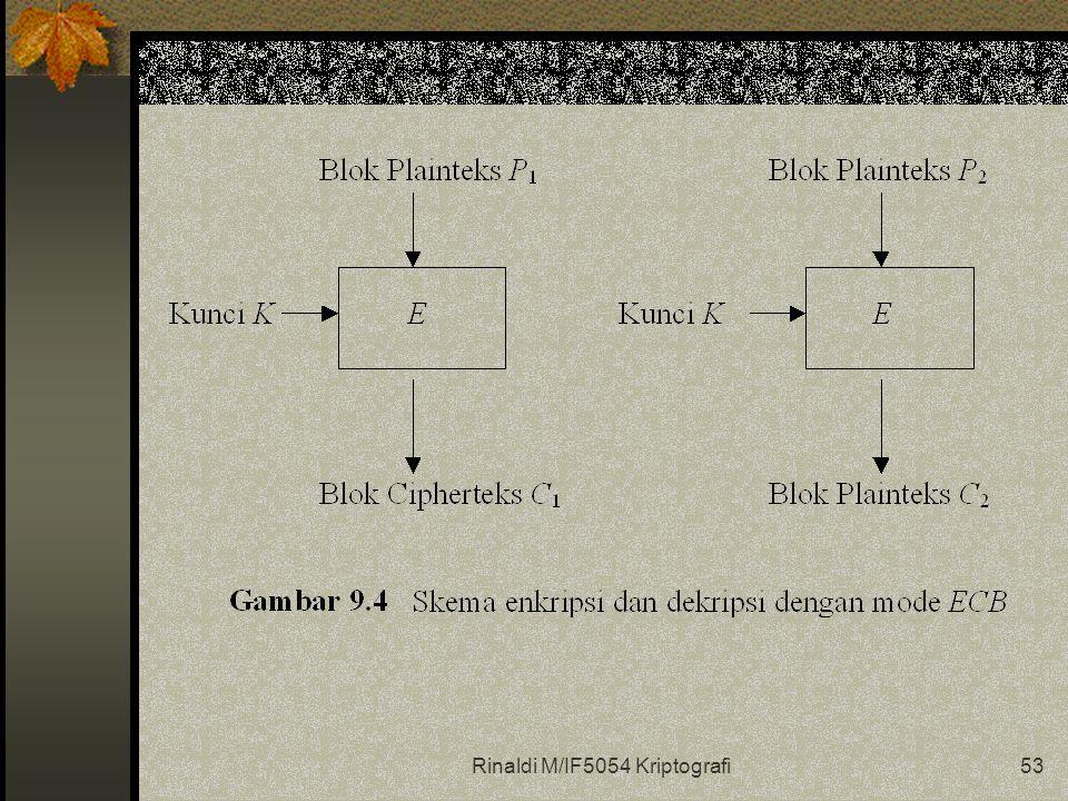 Rinaldi M/IF5054 Kriptografi53
