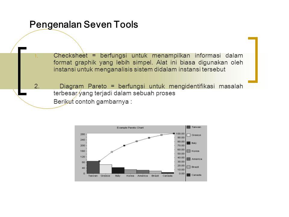 3.Flowchart = berupa grafik alur dari sebuah aliran proses.