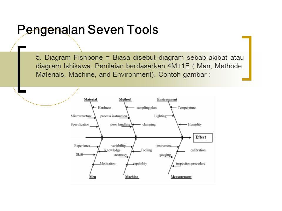 Pengenalan Seven Tools 6.Scatter Plot = berikut contoh gambarnya 7.