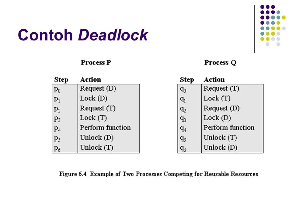 Contoh Deadlock