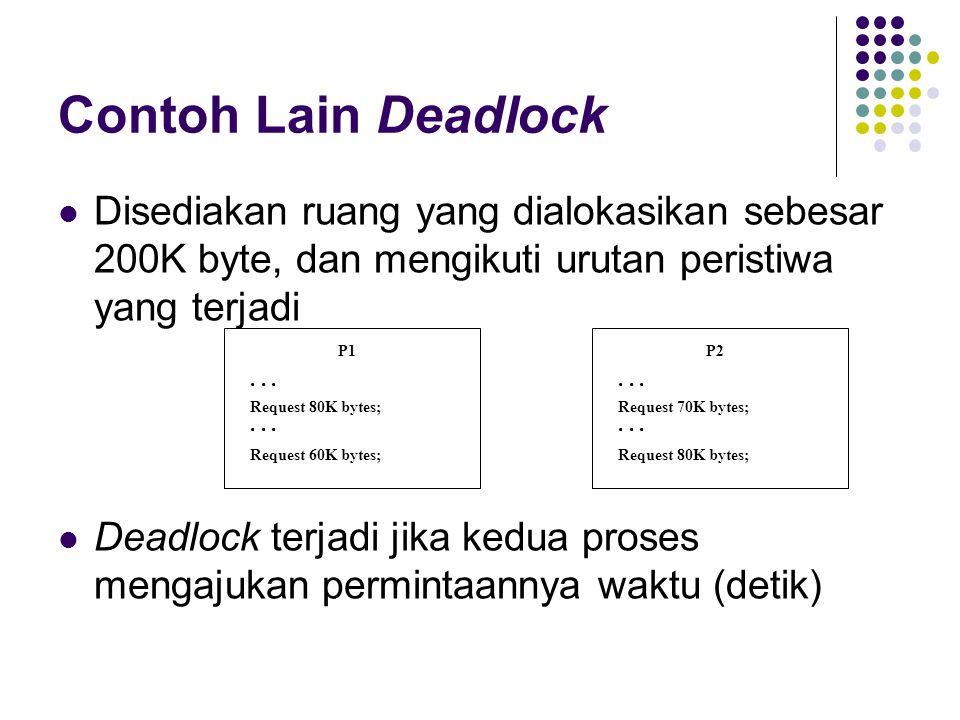 Contoh Lain Deadlock Disediakan ruang yang dialokasikan sebesar 200K byte, dan mengikuti urutan peristiwa yang terjadi Deadlock terjadi jika kedua pro