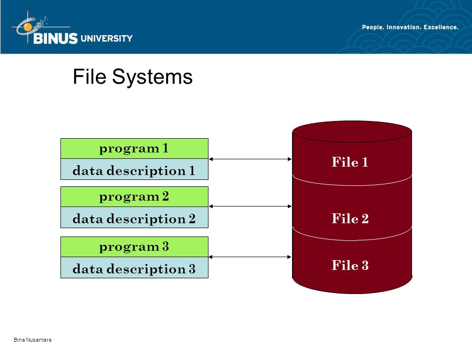 Bina Nusantara File Systems program 1 data description 1 program 2 data description 2 program 3 data description 3 File 1 File 2 File 3