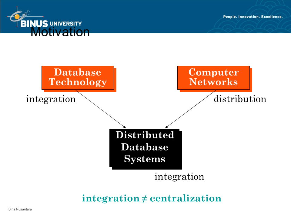 Bina Nusantara Motivation Database Technology Computer Networks integrationdistribution integration integration ≠ centralization Distributed Database